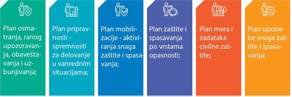План заштите и спасавања